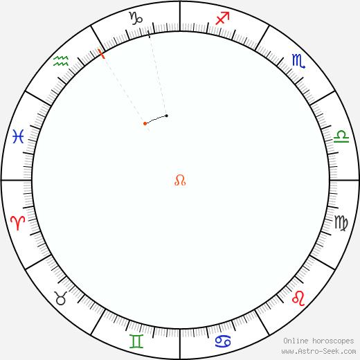 Node Retrograde Astro Calendar 1935