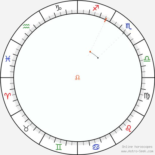 Node Retrograde Astro Calendar 1938