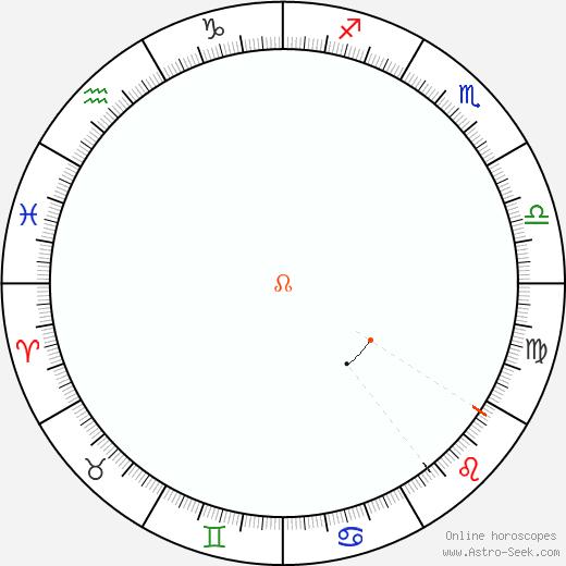 Node Retrograde Astro Calendar 1943