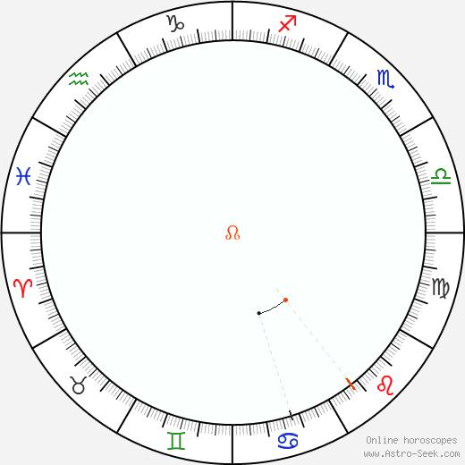 Node Retrograde Astro Calendar 1944