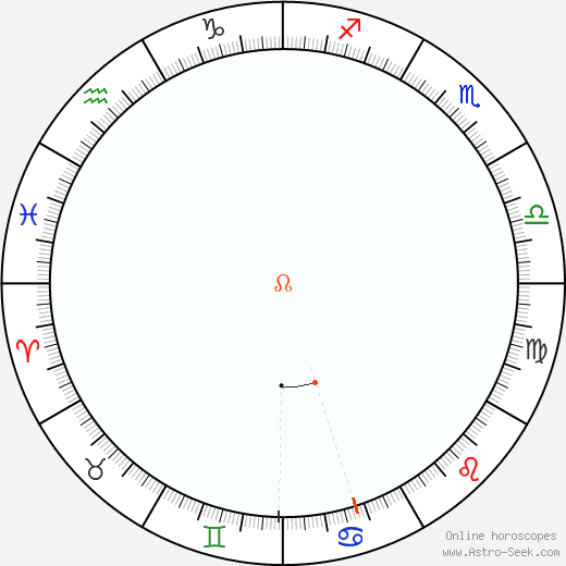 Node Retrograde Astro Calendar 1945