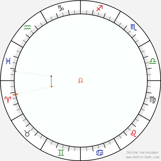 Node Retrograde Astro Calendar 1950