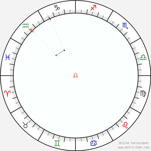 Node Retrograde Astro Calendar 1953