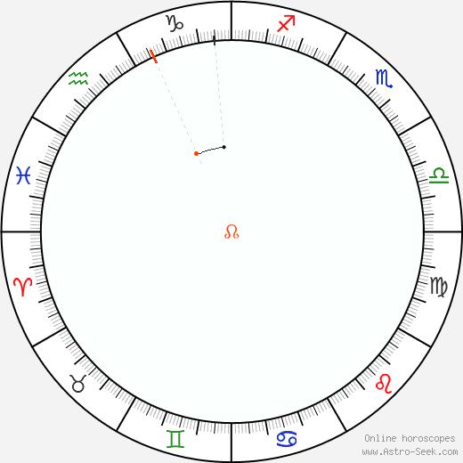 Node Retrograde Astro Calendar 1954