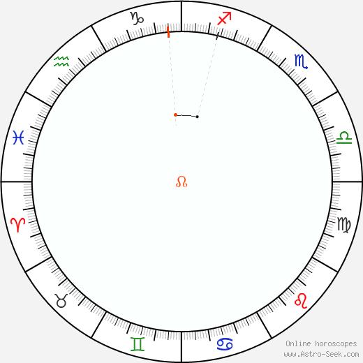 Node Retrograde Astro Calendar 1955