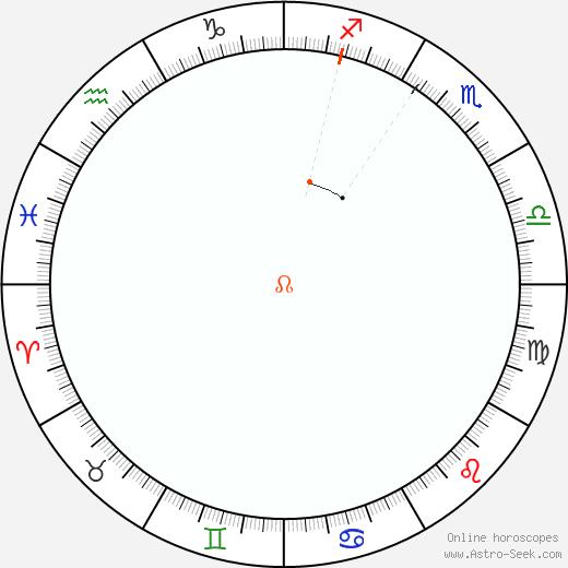 Node Retrograde Astro Calendar 1956