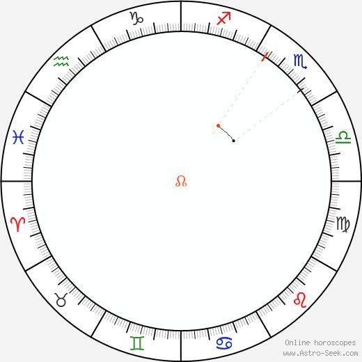 Node Retrograde Astro Calendar 1957