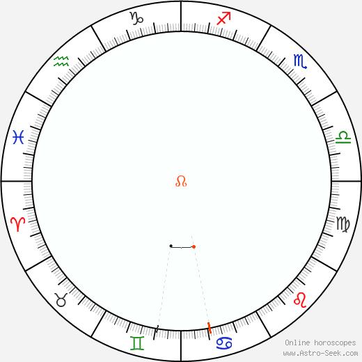 Node Retrograde Astro Calendar 1964