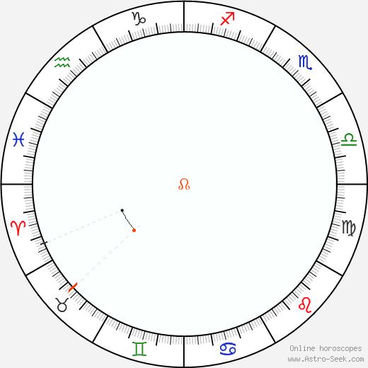Node Retrograde Astro Calendar 1967