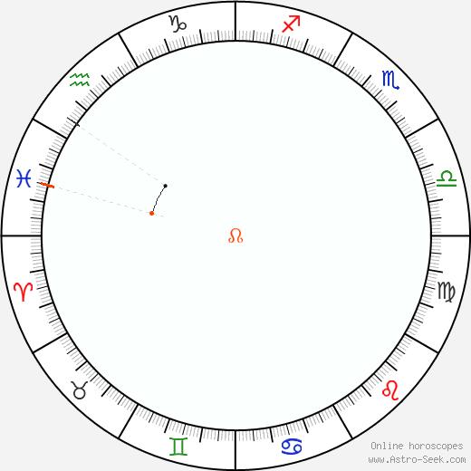 Node Retrograde Astro Calendar 1970