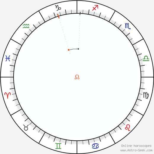 Node Retrograde Astro Calendar 1973