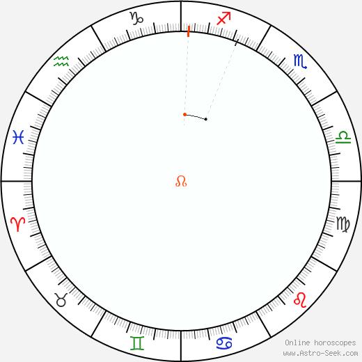 Node Retrograde Astro Calendar 1974