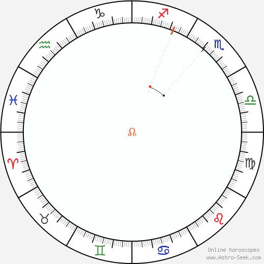 Node Retrograde Astro Calendar 1975