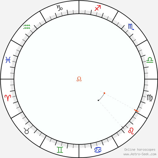 Node Retrograde Astro Calendar 1980