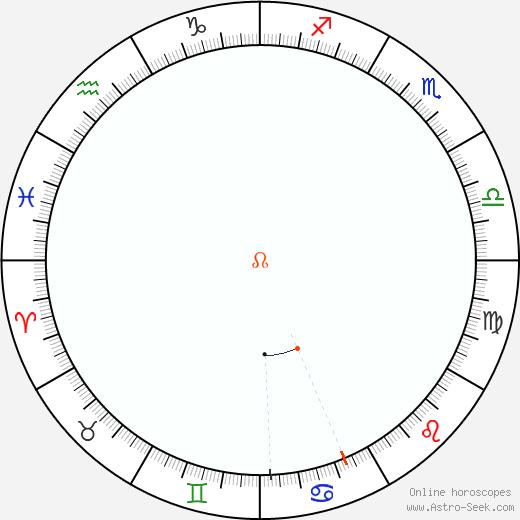 Node Retrograde Astro Calendar 1982