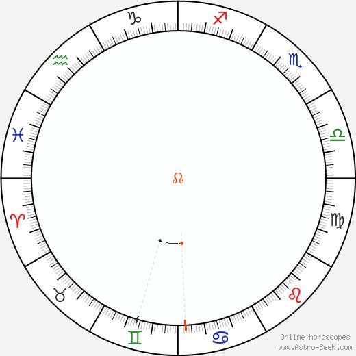 Node Retrograde Astro Calendar 1983