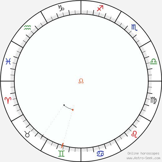 Node Retrograde Astro Calendar 1984