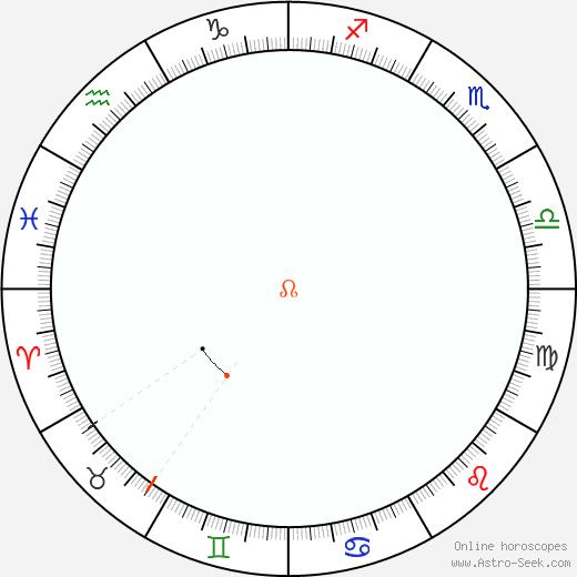 Node Retrograde Astro Calendar 1985