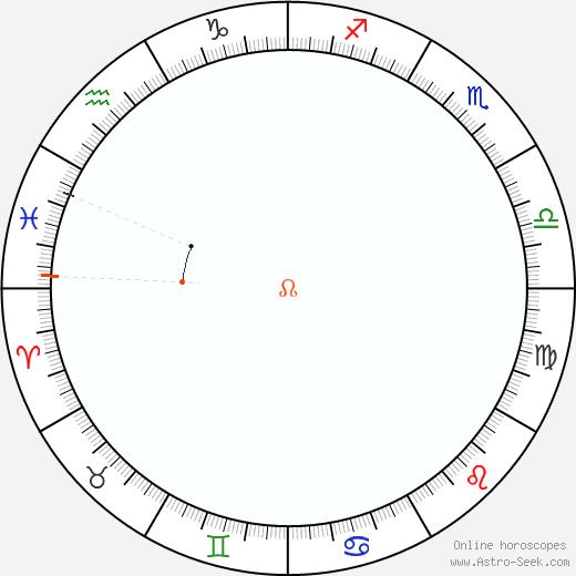 Node Retrograde Astro Calendar 1988
