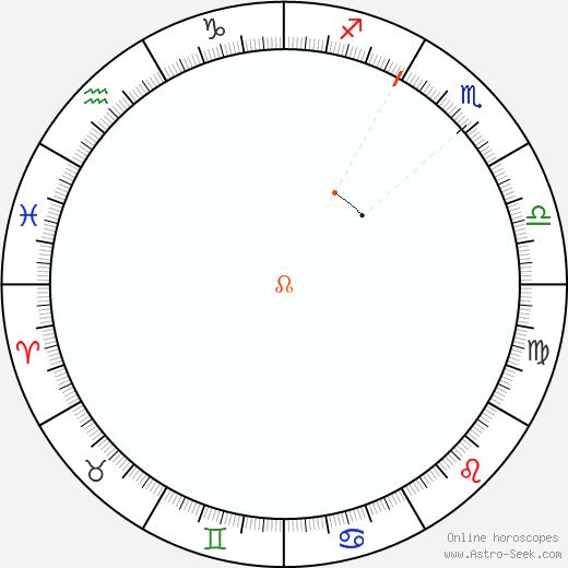 Node Retrograde Astro Calendar 1994