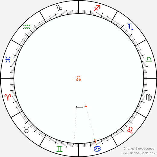 Node Retrograde Astro Calendar 2001