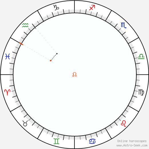 Node Retrograde Astro Calendar 2008