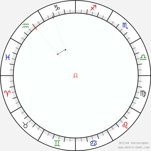 Node Retrograde Astro Calendar 2009