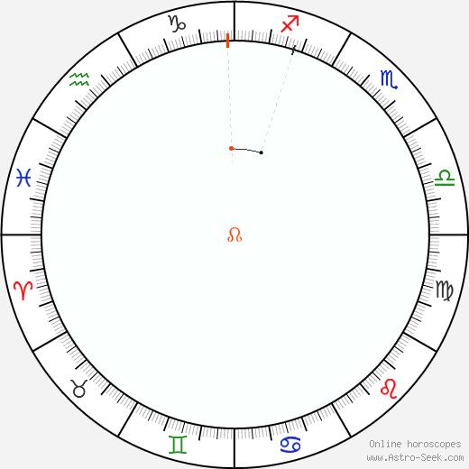 Node Retrograde Astro Calendar 2011