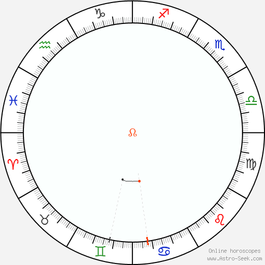 Node Retrograde Astro Calendar 2020