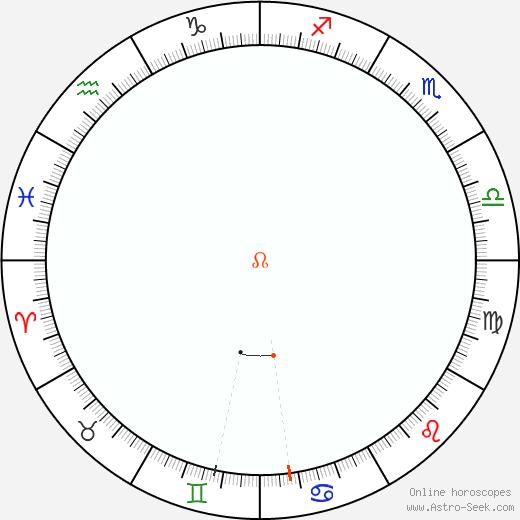 Node Retrograde Astro Calendar 2020