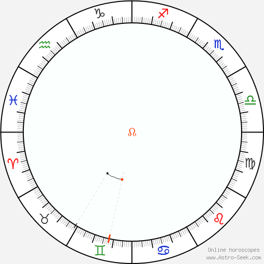 Node Retrograde Astro Calendar 2021
