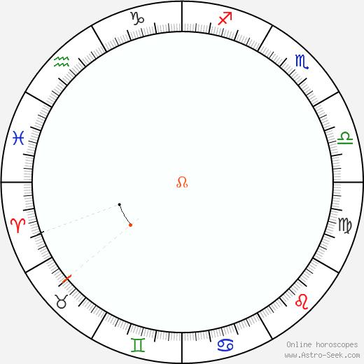 Node Retrograde Astro Calendar 2023