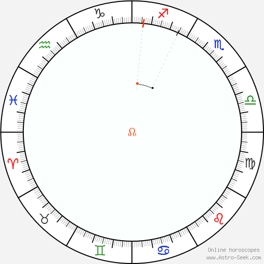 Node Retrograde Astro Calendar 2030