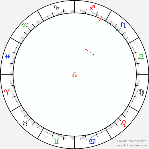 Node Retrograde Astro Calendar 2031