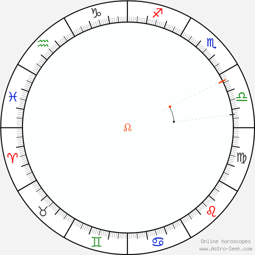 Node Retrograde Astro Calendar 2033