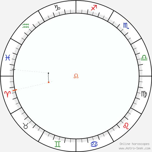 Node Retrograde Astro Calendar 2043
