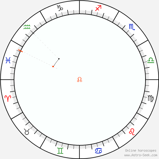Node Retrograde Astro Calendar 2045