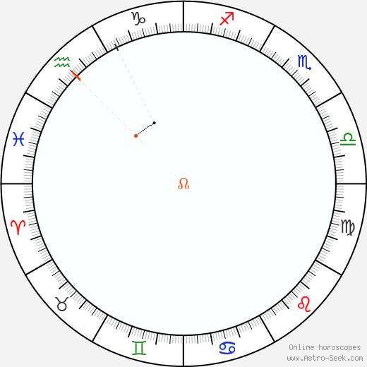 Node Retrograde Astro Calendar 2046