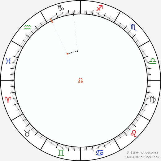 Node Retrograde Astro Calendar 2047