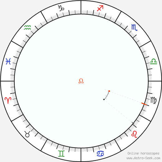 Node Retrograde Astro Calendar 2054