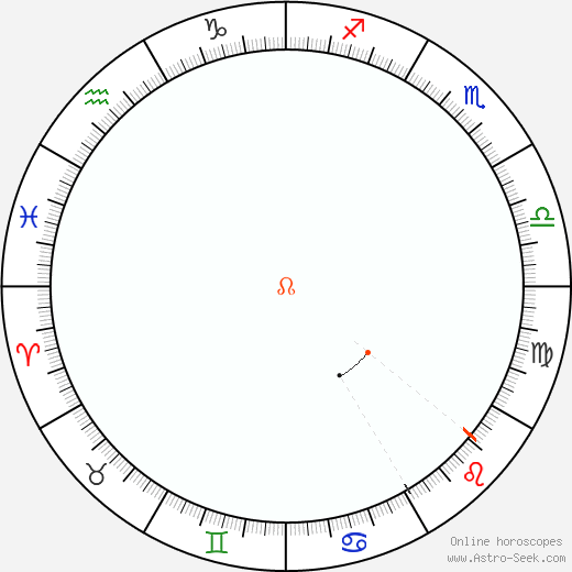 Node Retrograde Astro Calendar 2055