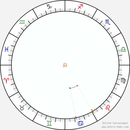 Node Retrograde Astro Calendar 2056