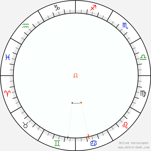 Node Retrograde Astro Calendar 2057