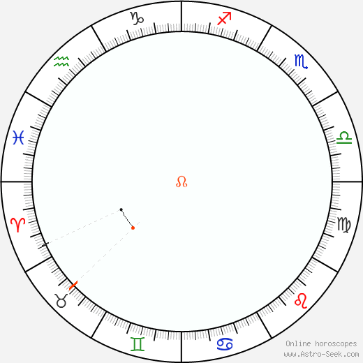 Node Retrograde Astro Calendar 2060