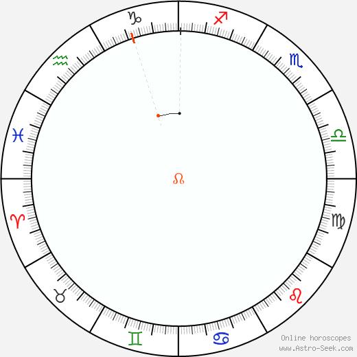 Node Retrograde Astro Calendar 2066