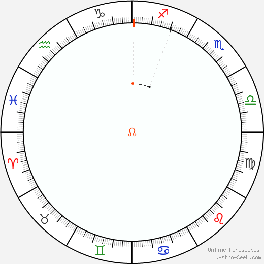 Node Retrograde Astro Calendar 2067