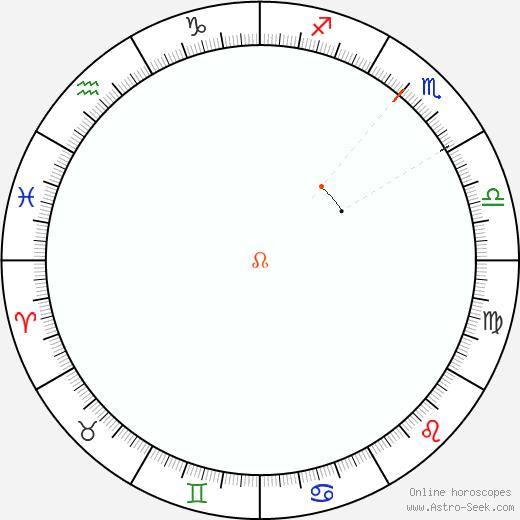 Node Retrograde Astro Calendar 2069