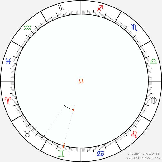 Node Retrograde Astro Calendar 2077