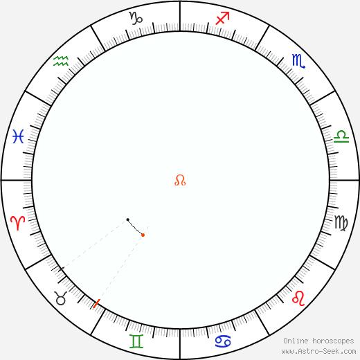 Node Retrograde Astro Calendar 2078