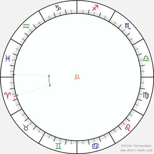 Node Retrograde Astro Calendar 2080
